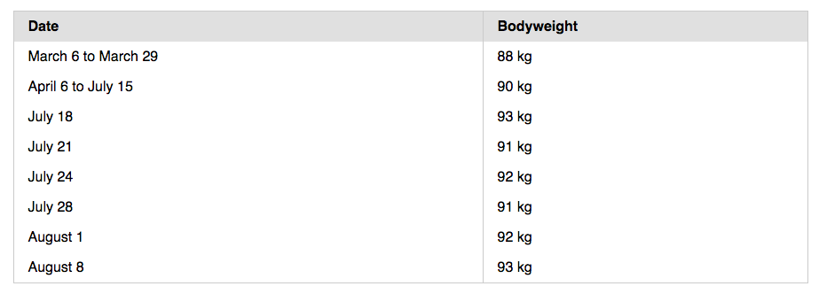 Bodyweight Table